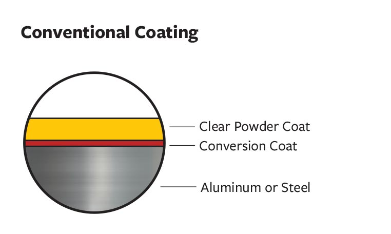 Conventional-Coating