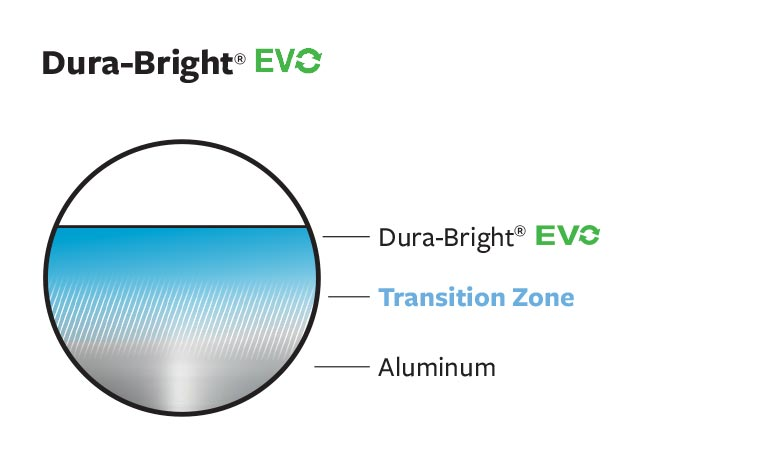 Image of DuraBright EVO